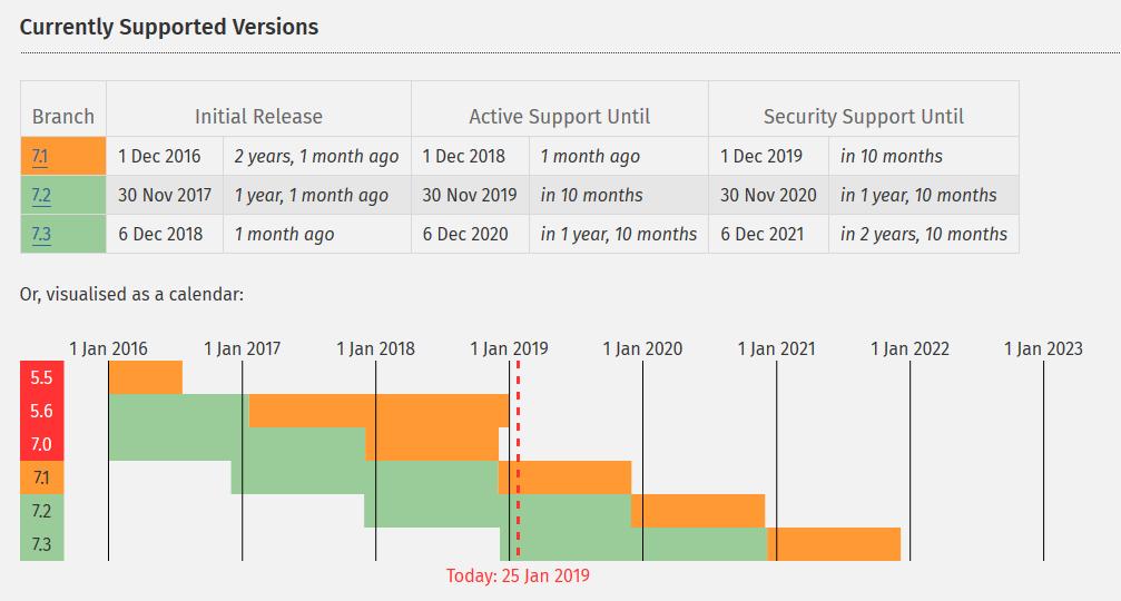 Wordpress Menyarankan Untuk Menggunakan PHP Versi Terbaru 3