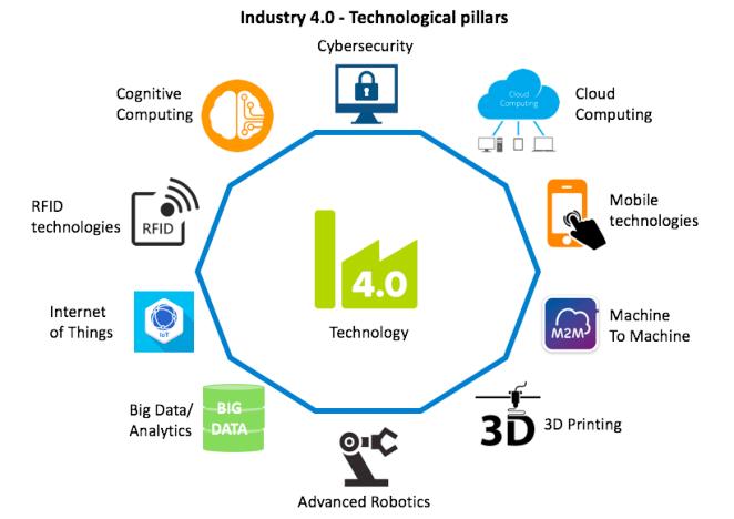 Revolusi Bisnis di Era Industri 4.0 3